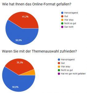 Umfrage-Ergebnisse zur Teilnehmerzufriedenheit des Online-Kongresses